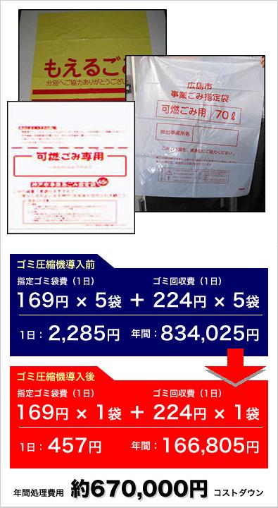 ゴミ圧縮機のメリット2 指定ゴミ袋のコスト削減 ゴミ圧縮機シリーズ