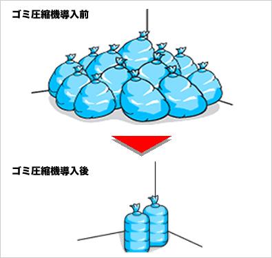 ゴミ圧縮機メリット3 スペースの有効活用 ゴミ圧縮機シリーズ