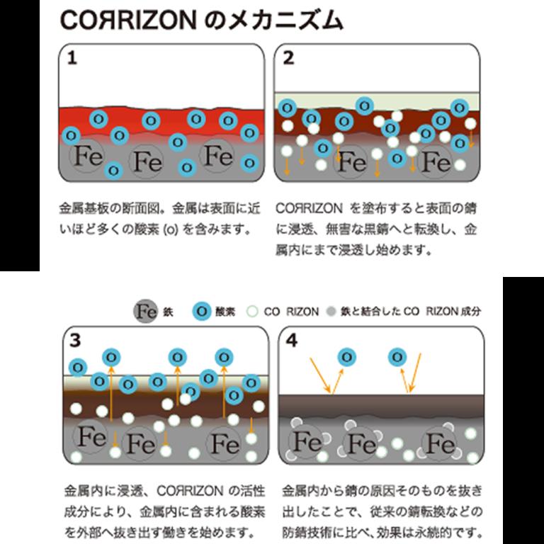 超浸透型防錆剤 コリゾン