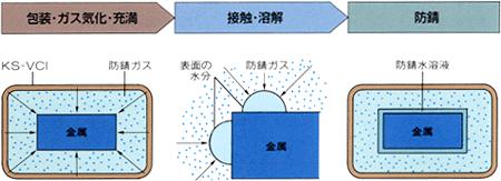 気化性防錆紙 フェロブライト 防錆原理