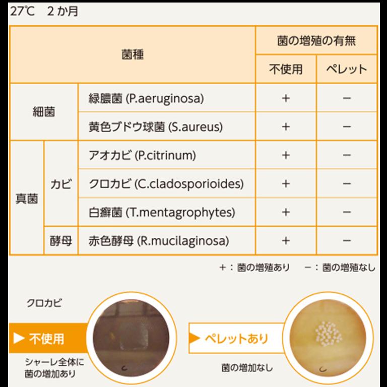 "WasaP""-わさび- 防カビ・消臭・抗菌・防虫(忌避)鮮度保持剤"